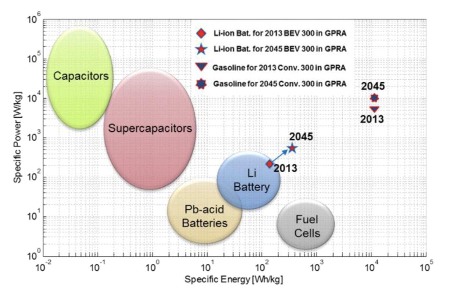 battery-densities
