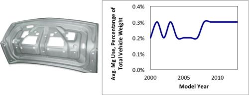volume-automotive-manufacturing